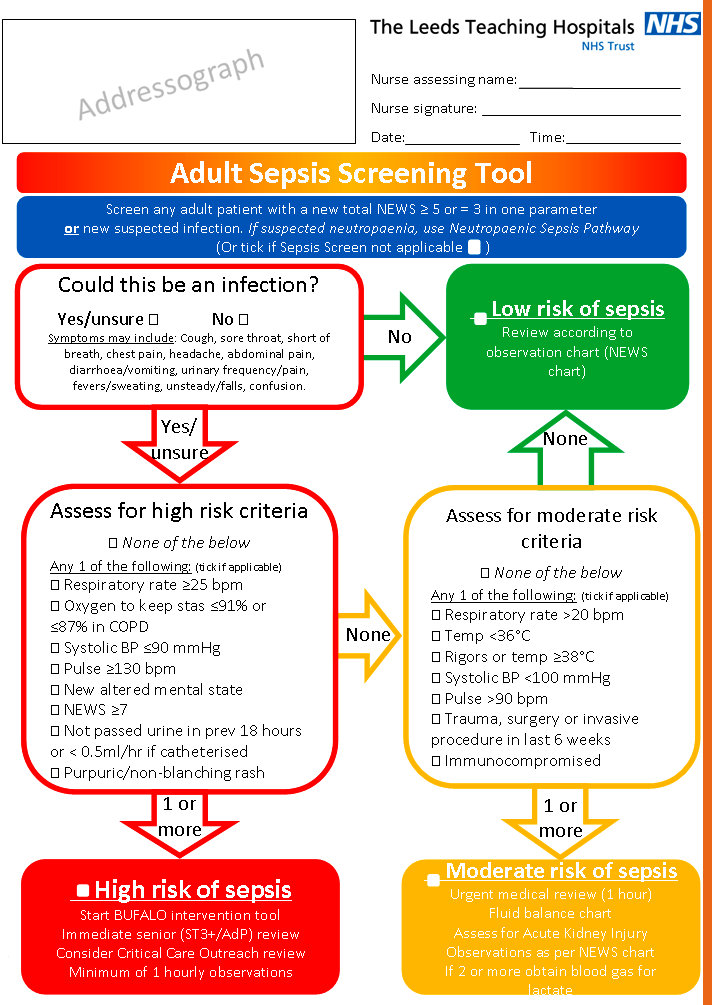 Sepsis Management Guidelines ( incorporating BUFALO )